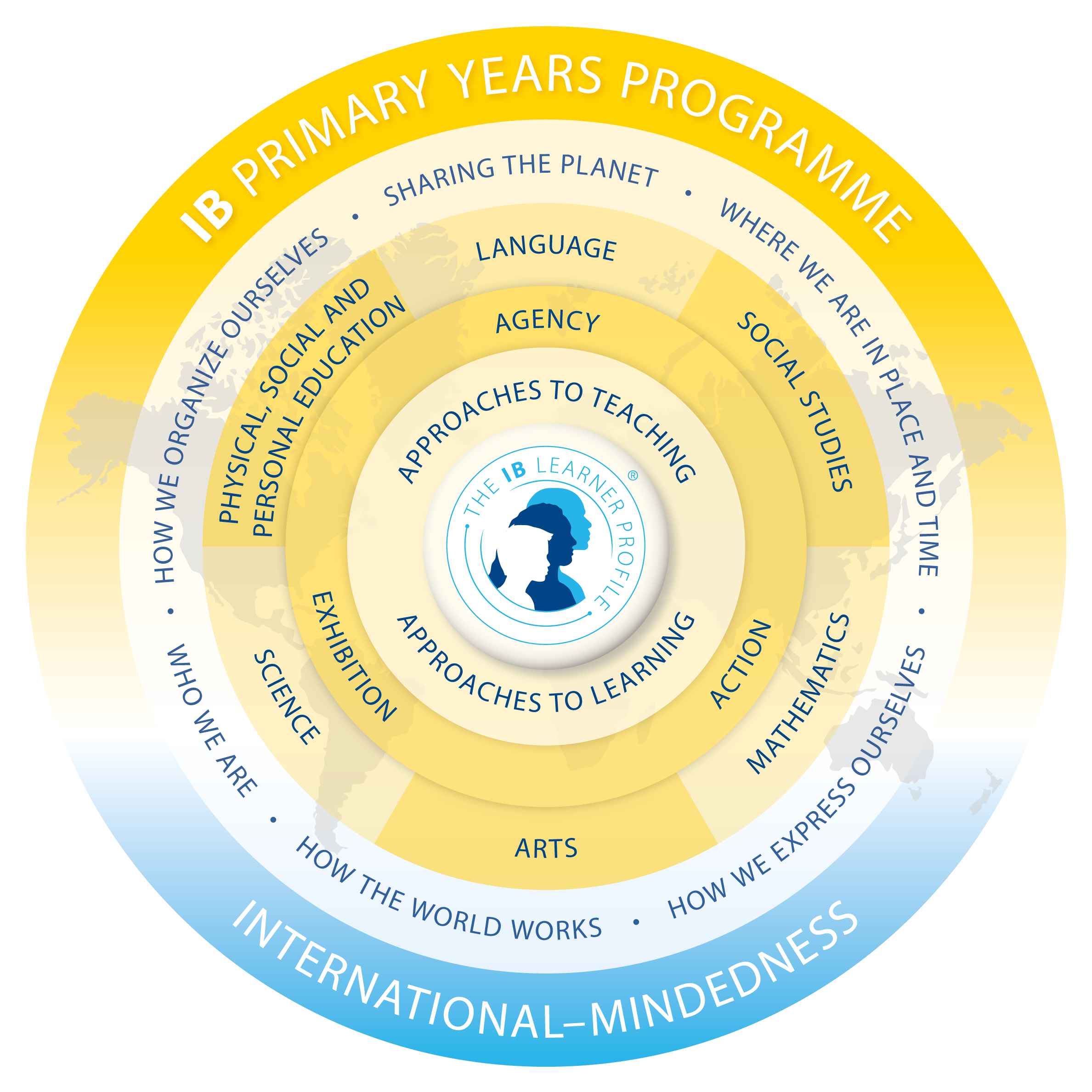 The IB Primary Years Programme