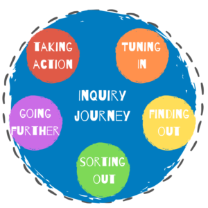 The International Baccalaureate Inquiry Cycle